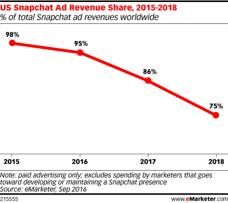 US Snapchat Ad Revenue Share, 2015-2018 (% of total Snapchat ad revenues worldwide)