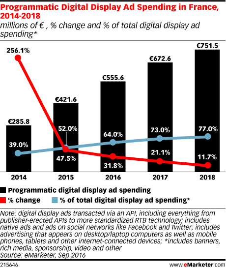 Programmatic Digital Display Ad Spending in France, 2014-2018 (millions of € , % change and % of total digital display ad spending*)