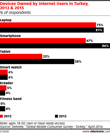 Devices Owned by Internet Users in Turkey, 2013 & 2015 (% of respondents)