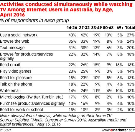 Activities Conducted Simultaneously While Watching TV Among Internet Users in Australia, by Age, April 2016 (% of respondents in each group)