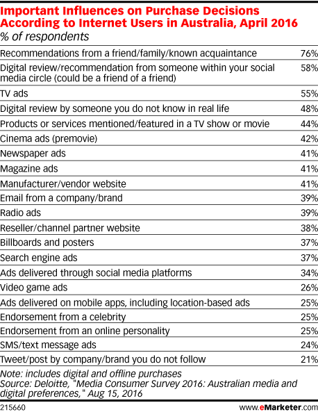 Important Influences on Purchase Decisions According to Internet Users in Australia, April 2016 (% of respondents)
