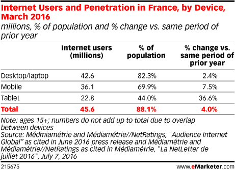 Internet Users and Penetration in France, by Device, March 2016 (millions, % of population and % change vs. same period of prior year)