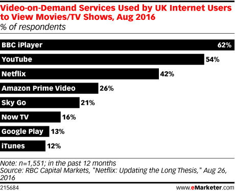 Video-on-Demand Services Used by UK Internet Users to View Movies/TV Shows, Aug 2016 (% of respondents)