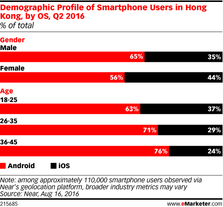 Demographic Profile of Smartphone Users in Hong Kong, by OS, Q2 2016 (% of total)