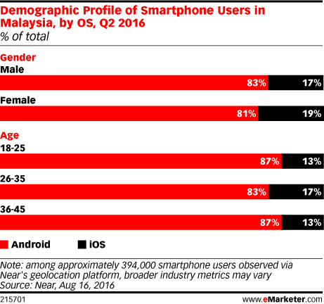 Demographic Profile of Smartphone Users in Malaysia, by OS, Q2 2016 (% of total)