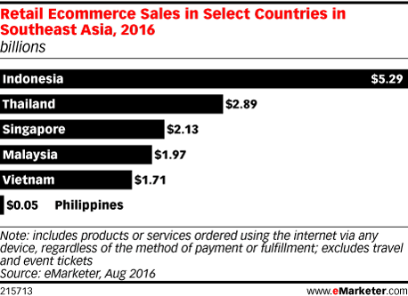 Retail Ecommerce Sales in Select Countries in Southeast Asia, 2016 (billions)