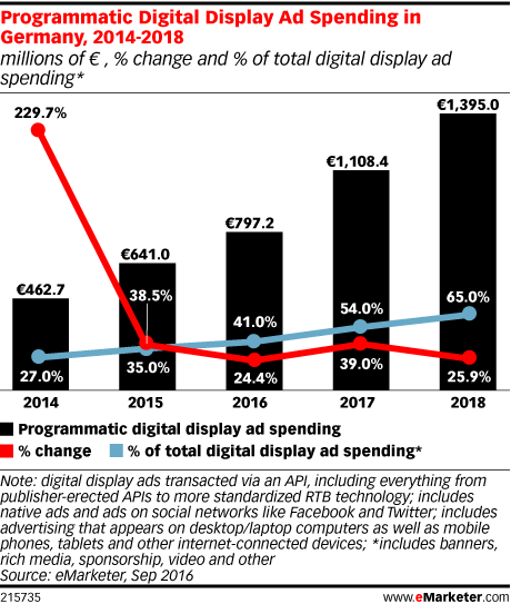 Programmatic Digital Display Ad Spending in Germany, 2014-2018 (millions of € , % change and % of total digital display ad spending*)