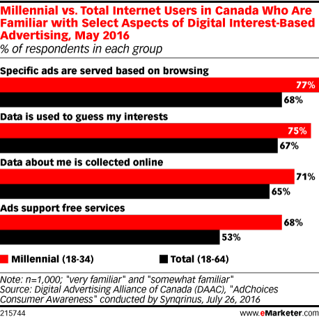 Millennial vs. Total Internet Users in Canada Who Are Familiar with Select Aspects of Digital Interest-Based Advertising, May 2016 (% of respondents in each group)
