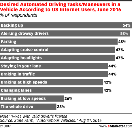 Desired Automated Driving Tasks/Maneuvers in a Vehicle According to US Internet Users, June 2016 (% of respondents)