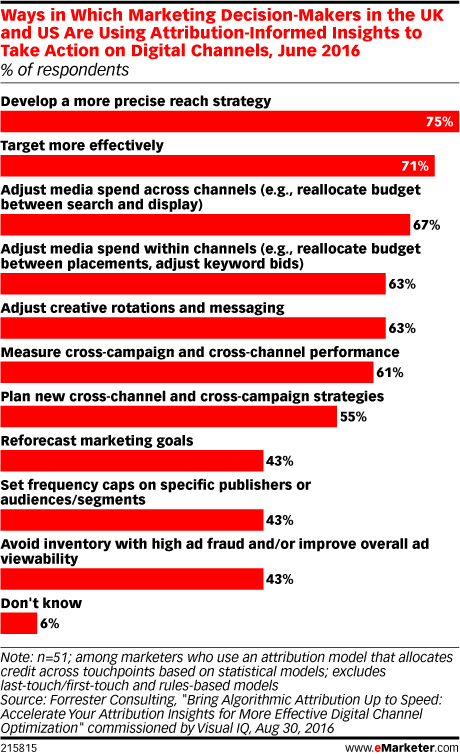 Ways in Which Marketing Decision-Makers in the UK and US Are Using Attribution-Informed Insights to Take Action on Digital Channels, June 2016 (% of respondents)