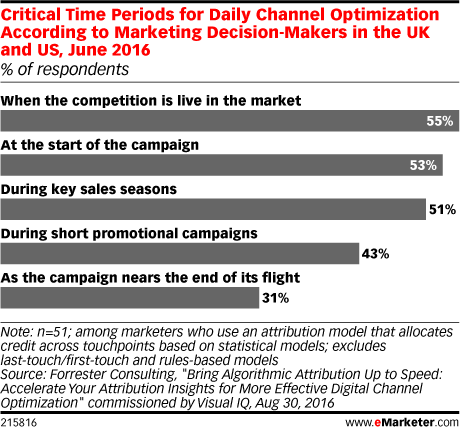 Critical Time Periods for Daily Channel Optimization According to Marketing Decision-Makers in the UK and US, June 2016 (% of respondents)