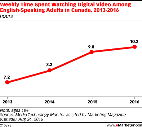 Weekly Time Spent Watching Digital Video Among English-Speaking Adults in Canada, 2013-2016 (hours)