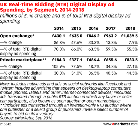 UK Real-Time Bidding (RTB) Digital Display Ad Spending, by Segment, 2014-2018 (millions of £, % change and % of total RTB digital display ad spending)
