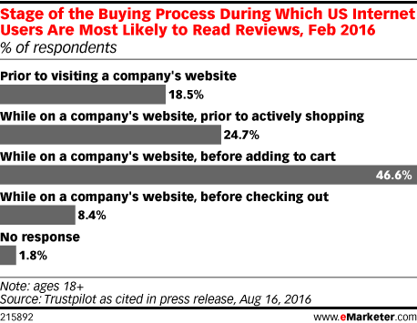Stage of the Buying Process During Which US Internet Users Are Most Likely to Read Reviews, Feb 2016 (% of respondents)