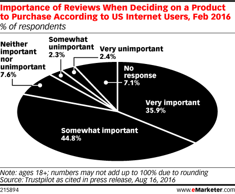 Importance of Reviews When Deciding on a Product to Purchase According to US Internet Users, Feb 2016 (% of respondents)