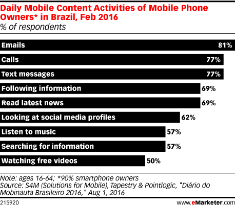 Daily Mobile Content Activities of Mobile Phone Owners* in Brazil, Feb 2016 (% of respondents)