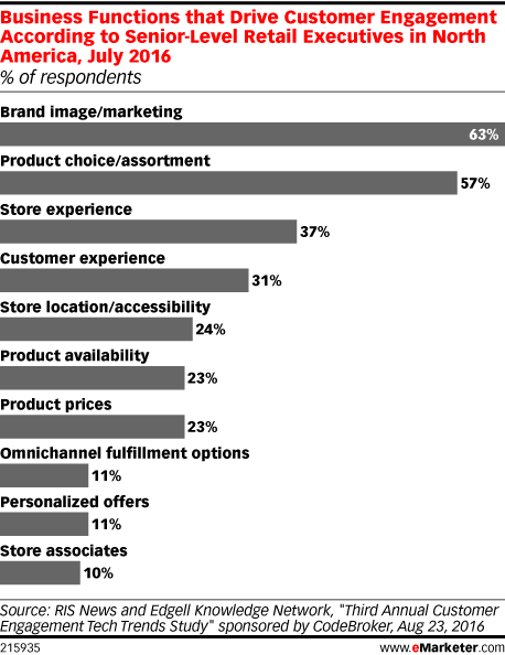 Business Functions that Drive Customer Engagement According to Senior-Level Retail Executives in North America, July 2016 (% of respondents)