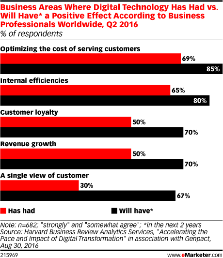 Business Areas Where Digital Technology Has Had vs. Will Have* a Positive Effect According to Business Professionals Worldwide, Q2 2016 (% of respondents)