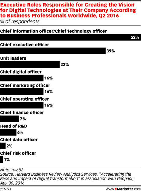 Executive Roles Responsible for Creating the Vision for Digital Technologies at Their Company According to Business Professionals Worldwide, Q2 2016 (% of respondents)