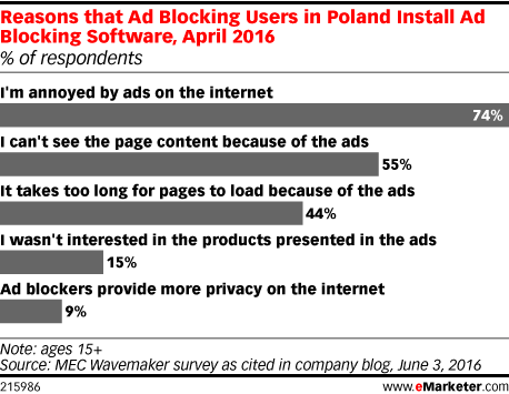Reasons that Ad Blocking Users in Poland Install Ad Blocking Software, April 2016 (% of respondents)