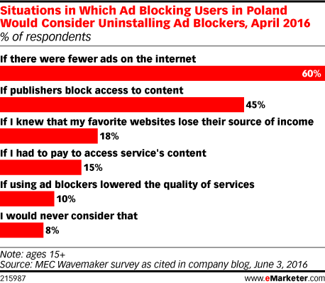 Situations in Which Ad Blocking Users in Poland Would Consider Uninstalling Ad Blockers, April 2016 (% of respondents)
