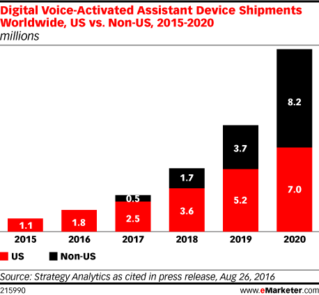 Digital Voice-Activated Assistant Device Shipments Worldwide, US vs. Non-US, 2015-2020 (millions)