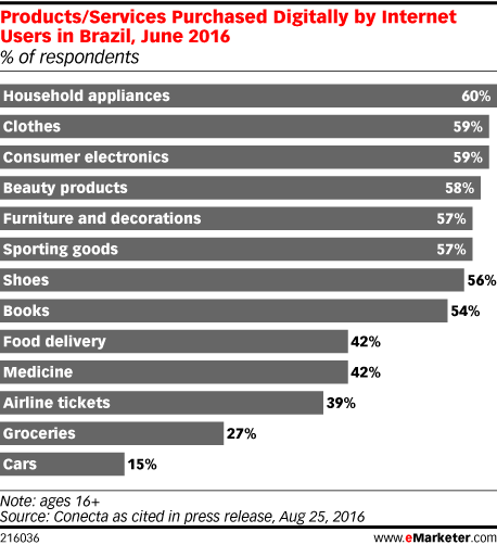 Products/Services Purchased Digitally by Internet Users in Brazil, June 2016 (% of respondents)