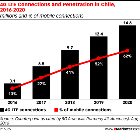 4G LTE Connections and Penetration in Chile, 2016-2020 (millions and % of mobile connections)