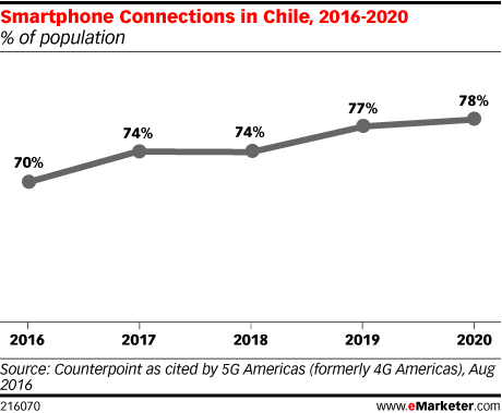 Smartphone Connections in Chile, 2016-2020 (% of population)