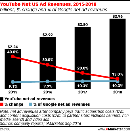 YouTube Net US Ad Revenues, 2015-2018 (billions, % change and % of Google net ad revenues)