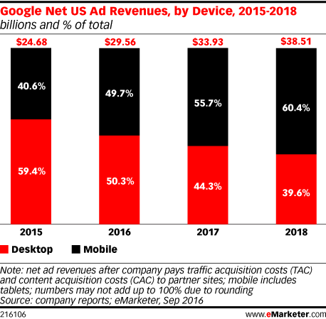 Google Net US Ad Revenues, by Device, 2015-2018 (billions and % of total)