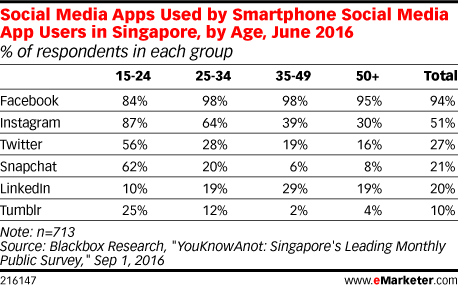 Social Media Apps Used by Smartphone Social Media App Users in Singapore, by Age, June 2016 (% of respondents in each group)