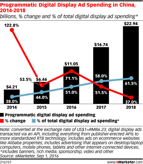 Programmatic Digital Display Ad Spending in China, 2014-2018 (billions, % change and % of total digital display ad spending*)