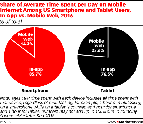 Share of Average Time Spent per Day on Mobile Internet Among US Smartphone and Tablet Users, In-App vs. Mobile Web, 2016 (% of total)
