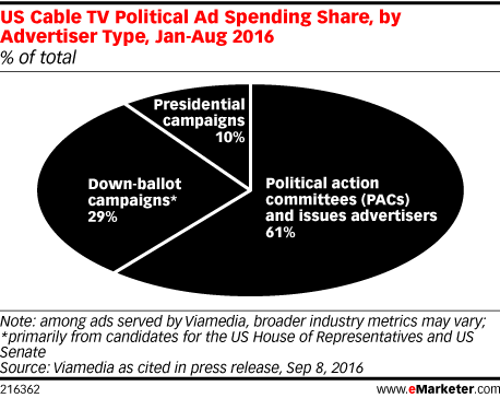 US Cable TV Political Ad Spending Share, by Advertiser Type, Jan-Aug 2016 (% of total)