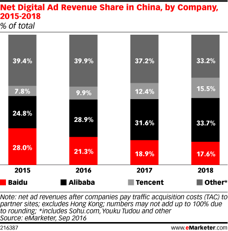 Net Digital Ad Revenue Share in China, by Company, 2015-2018 (% of total)