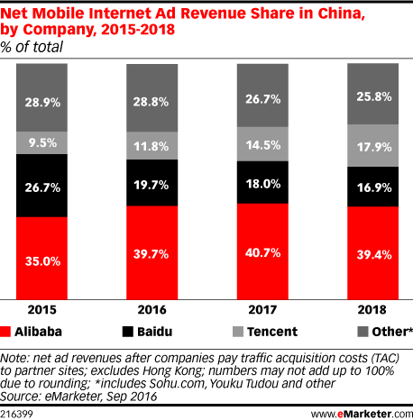 Net Mobile Internet Ad Revenue Share in China, by Company, 2015-2018 (% of total)
