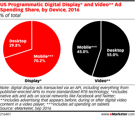 US Programmatic Digital Display* and Video** Ad Spending Share, by Device, 2016 (% of total)