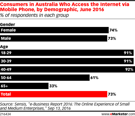 Consumers in Australia Who Access the Internet via Mobile Phone, by Demographic, June 2016 (% of respondents in each group)