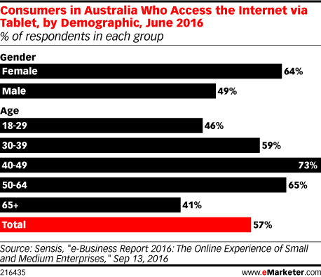 Consumers in Australia Who Access the Internet via Tablet, by Demographic, June 2016 (% of respondents in each group)