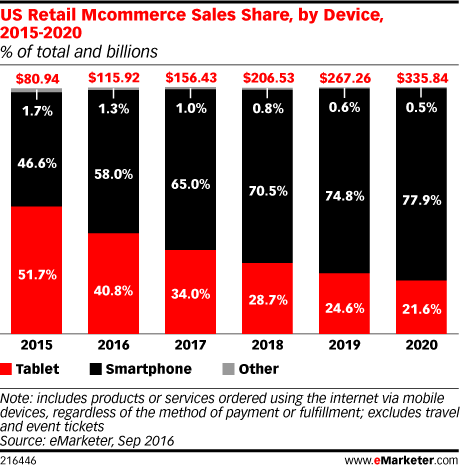 US Retail Mcommerce Sales Share, by Device, 2015-2020 (% of total and billions)