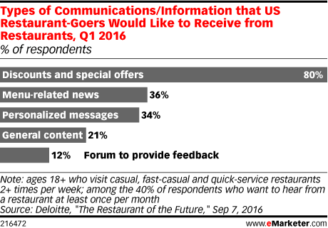 Types of Communications/Information that US Restaurant-Goers Would Like to Receive from Restaurants, Q1 2016 (% of respondents)