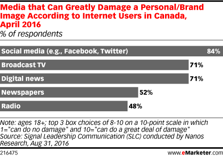 Media that Can Greatly Damage a Personal/Brand Image According to Internet Users in Canada, April 2016 (% of respondents)