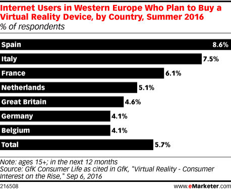 Internet Users in Western Europe Who Plan to Buy a Virtual Reality Device, by Country, Summer 2016 (% of respondents)