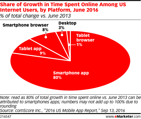 Share of Growth in Time Spent Online Among US Internet Users, by Platform, June 2016 (% of total change vs. June 2013)