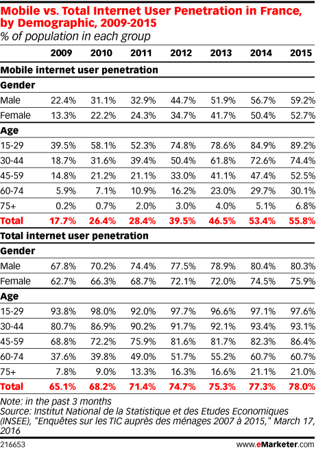 Mobile vs. Total Internet User Penetration in France, by Demographic, 2009-2015 (% of population in each group)