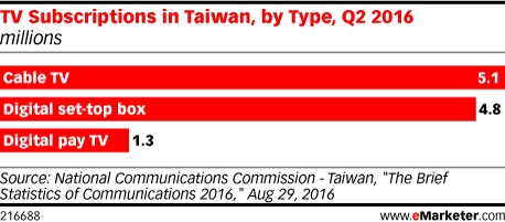 TV Subscriptions in Taiwan, by Type, Q2 2016 (millions)