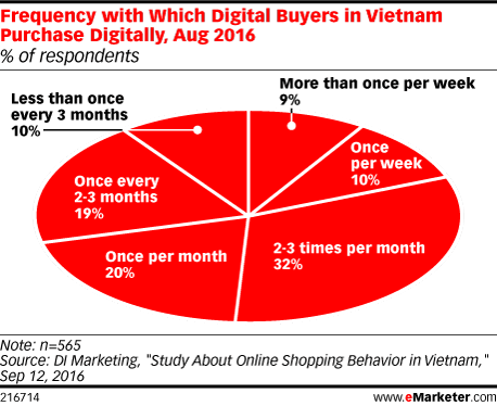 Frequency with Which Digital Buyers in Vietnam Purchase Digitally, Aug 2016 (% of respondents)