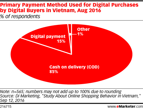 Primary Payment Method Used for Digital Purchases by Digital Buyers in Vietnam, Aug 2016 (% of respondents)
