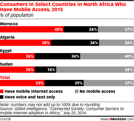 Consumers in Select Countries in North Africa Who Have Mobile Access, 2015 (% of population)